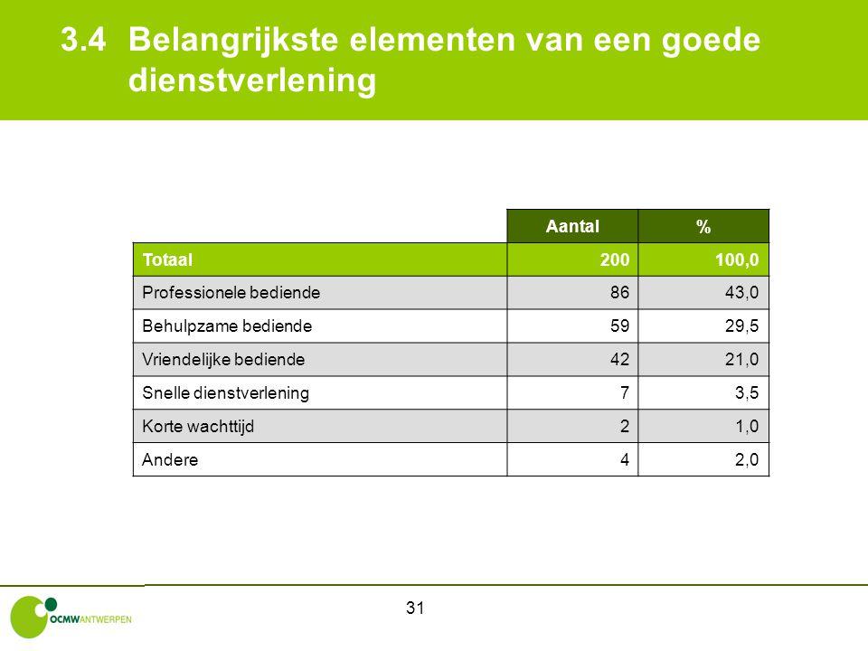 31 3.4Belangrijkste elementen van een goede dienstverlening Aantal% Totaal200100,0 Professionele bediende8643,0 Behulpzame bediende5929,5 Vriendelijke