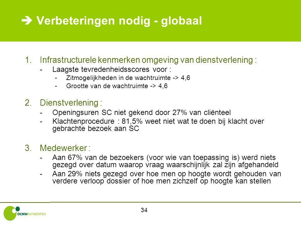 34  Verbeteringen nodig - globaal 1.Infrastructurele kenmerken omgeving van dienstverlening : -Laagste tevredenheidsscores voor : -Zitmogelijkheden i