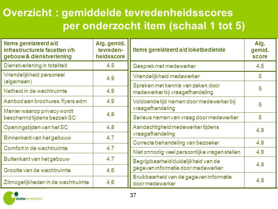 37 Overzicht : gemiddelde tevredenheidsscores per onderzocht item (schaal 1 tot 5) Items gerelateerd a/d infrastructurele facetten v/h gebouw & dienst