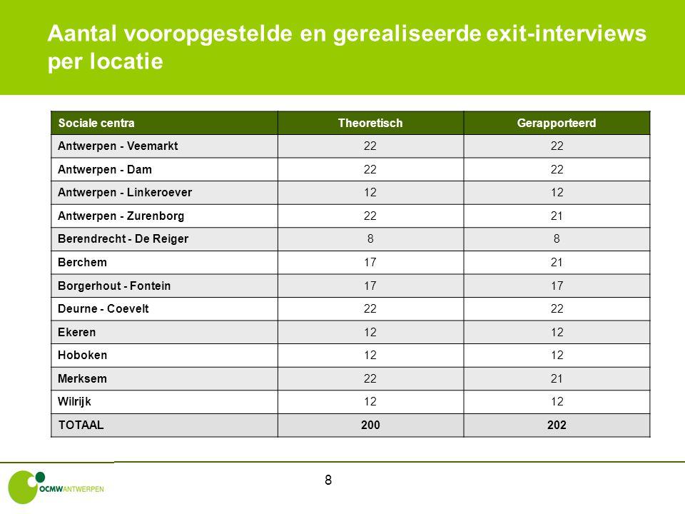 8 Aantal vooropgestelde en gerealiseerde exit-interviews per locatie Sociale centraTheoretischGerapporteerd Antwerpen - Veemarkt22 Antwerpen - Dam22 A