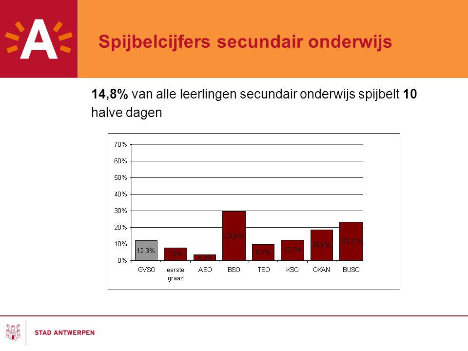 Spijbelcijfers secundair onderwijs 14,8% van alle leerlingen secundair onderwijs spijbelt 10 halve dagen