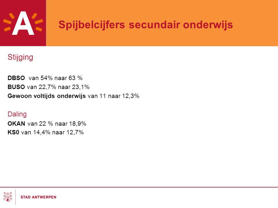 Spijbelcijfers secundair onderwijs Stijging DBSO van 54% naar 63 % BUSO van 22,7% naar 23,1% Gewoon voltijds onderwijs van 11 naar 12,3% Daling OKAN v