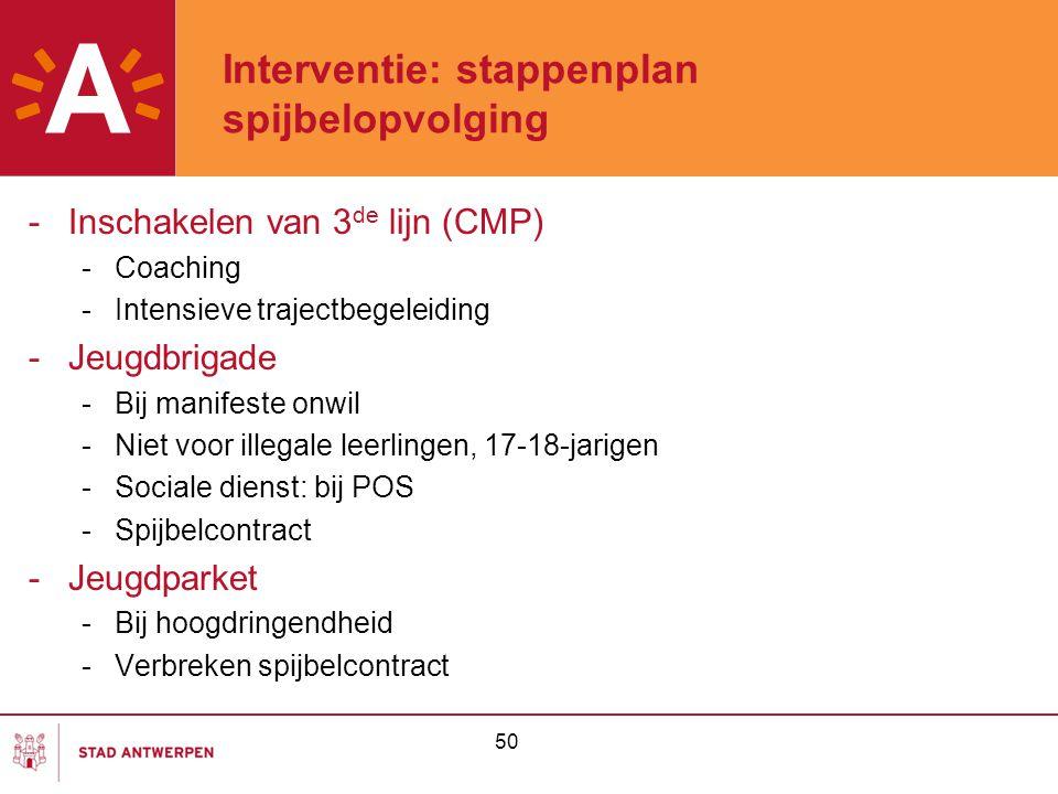 50 Interventie: stappenplan spijbelopvolging -Inschakelen van 3 de lijn (CMP) -Coaching -Intensieve trajectbegeleiding -Jeugdbrigade -Bij manifeste on