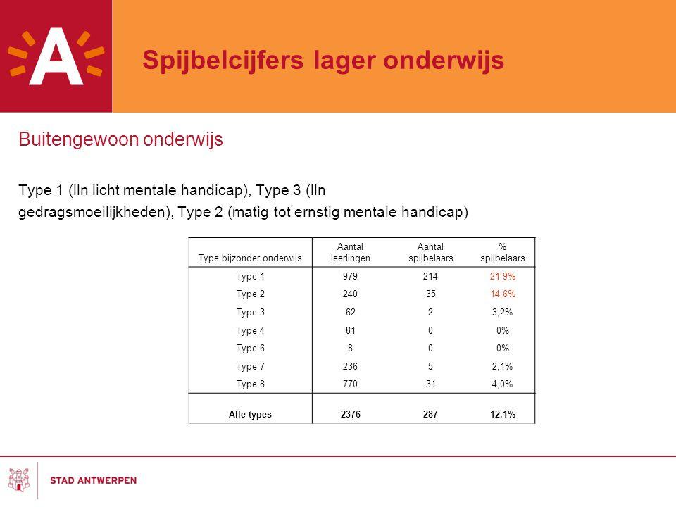 Secundair onderwijs / aanpak Spijbelambtenaar 1.Op leerlingenniveau -Opvolging van individuele leerlingen met spijbelproblematiek -Ondersteunen/sensibiliseren van scholen/CLB's -Toeleiding naar jeugdbrigade/ Antwerpse projecten Schooljaar 2008-2009 / 840 aanmeldingen spijbelen op het CMP 64% doorverwijzingen naar projecten/Jeugdbrigade 21% informatie 12% ondersteuning van de scholen 3% ronde tafel