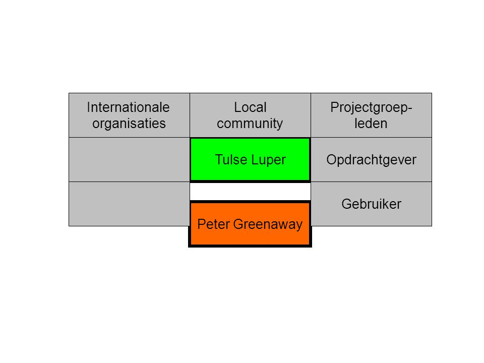 Tulse Luper Peter Greenaway Internationale organisaties Projectgroep- leden Local community Opdrachtgever Gebruiker
