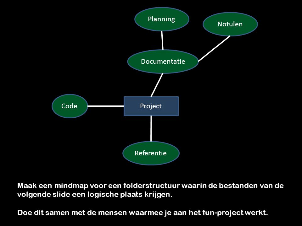 Project Code Documentatie Planning Referentie Notulen Maak een mindmap voor een folderstructuur waarin de bestanden van de volgende slide een logische