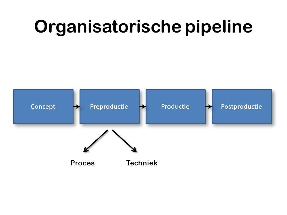 Organisatorische pipeline Concept Preproductie Productie Postproductie ProcesTechniek