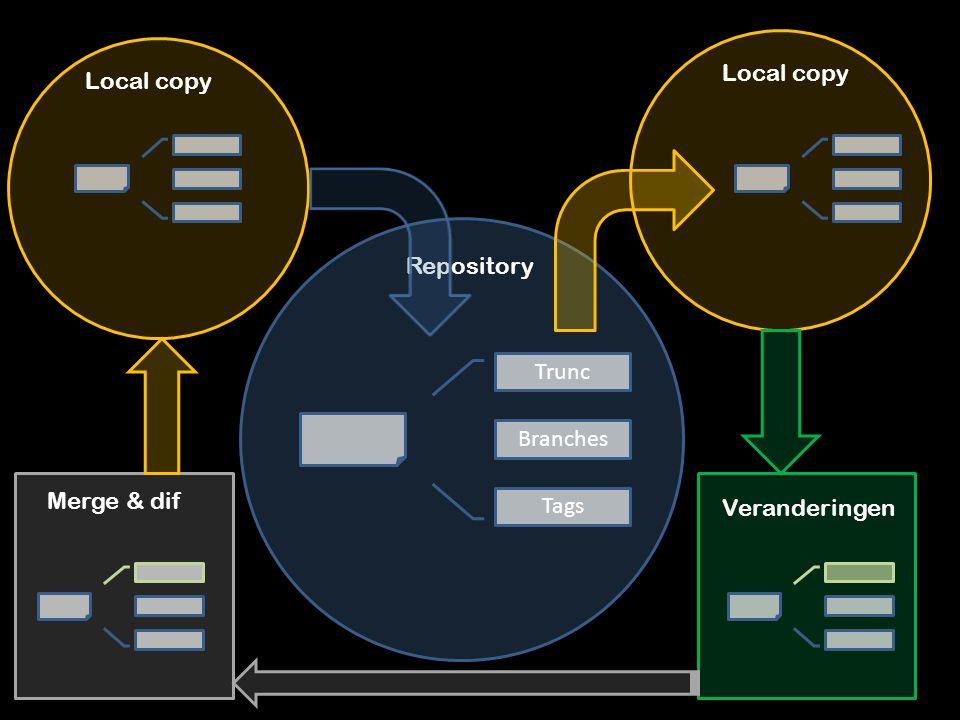 Repository Trunc Branches Tags Local copy Veranderingen Merge & dif Local copy