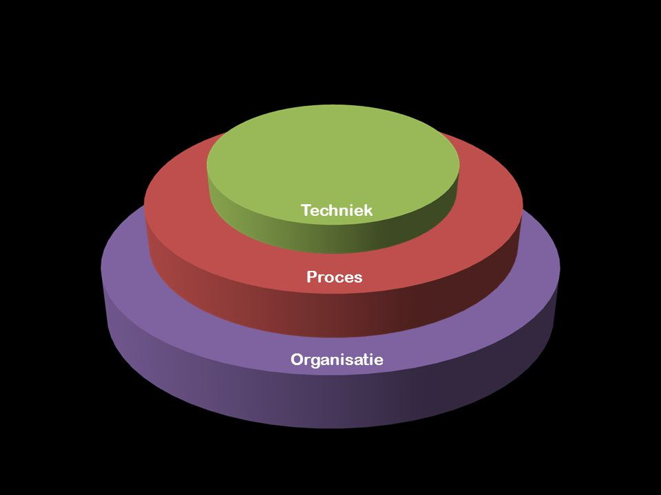 Organisatie Proces Techniek