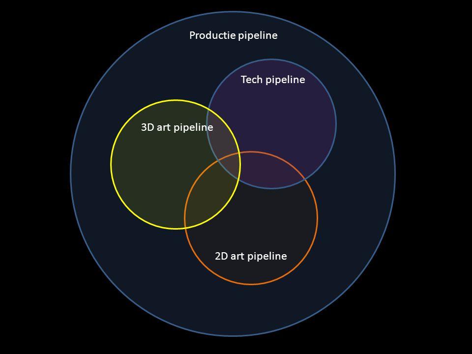 Organisatorische pipeline