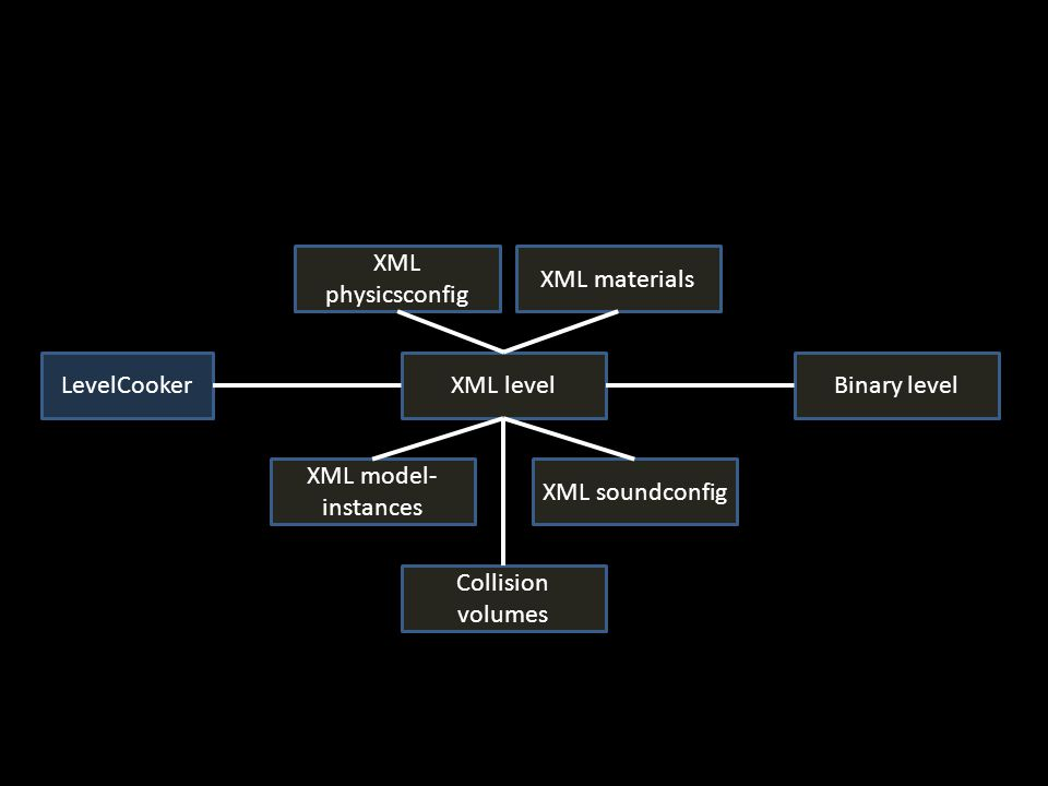 XML levelLevelCooker XML model- instances XML physicsconfig XML soundconfig XML materials Collision volumes Binary level