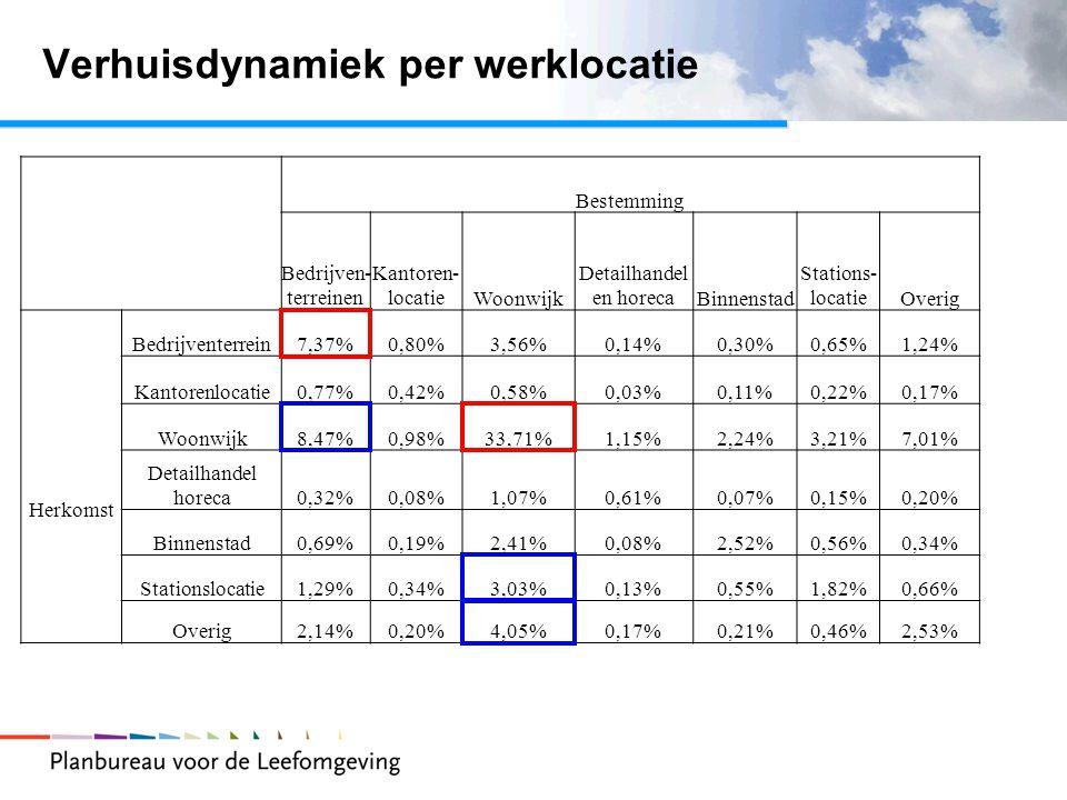 Verhuisdynamiek per werklocatie Bestemming Bedrijven- terreinen Kantoren- locatieWoonwijk Detailhandel en horecaBinnenstad Stations- locatieOverig Herkomst Bedrijventerrein7,37%0,80%3,56%0,14%0,30%0,65%1,24% Kantorenlocatie0,77%0,42%0,58%0,03%0,11%0,22%0,17% Woonwijk8,47%0,98%33,71%1,15%2,24%3,21%7,01% Detailhandel horeca0,32%0,08%1,07%0,61%0,07%0,15%0,20% Binnenstad0,69%0,19%2,41%0,08%2,52%0,56%0,34% Stationslocatie1,29%0,34%3,03%0,13%0,55%1,82%0,66% Overig2,14%0,20%4,05%0,17%0,21%0,46%2,53%