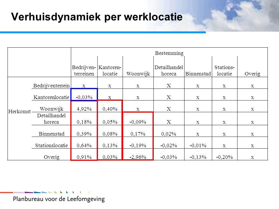 Verhuisdynamiek per werklocatie Bestemming Bedrijven- terreinen Kantoren- locatieWoonwijk Detailhandel horecaBinnenstad Stations- locatieOverig Herkomst BedrijventerreinxxxXxxx Kantorenlocatie-0,03%xxXxxx Woonwijk4,92%0,40%xXxxx Detailhandel horeca0,18%0,05%-0,09%Xxxx Binnenstad0,39%0,08%0,17%0,02%xxx Stationslocatie0,64%0,13%-0,19%-0,02%-0,01%xx Overig0,91%0,03%-2,96%-0,03%-0,13%-0,20%x