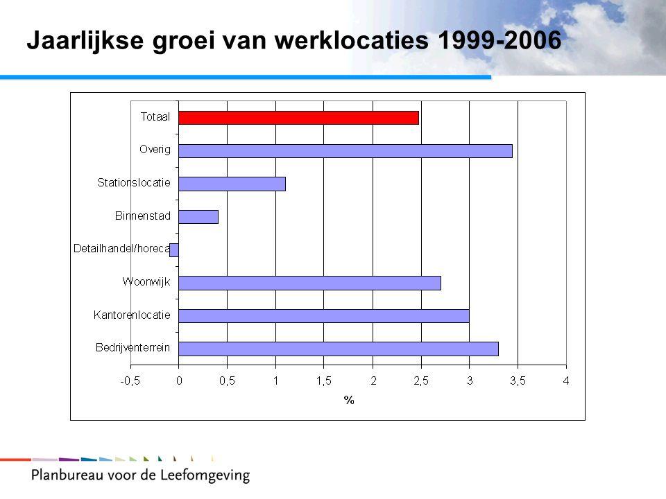 Jaarlijkse groei van werklocaties 1999-2006