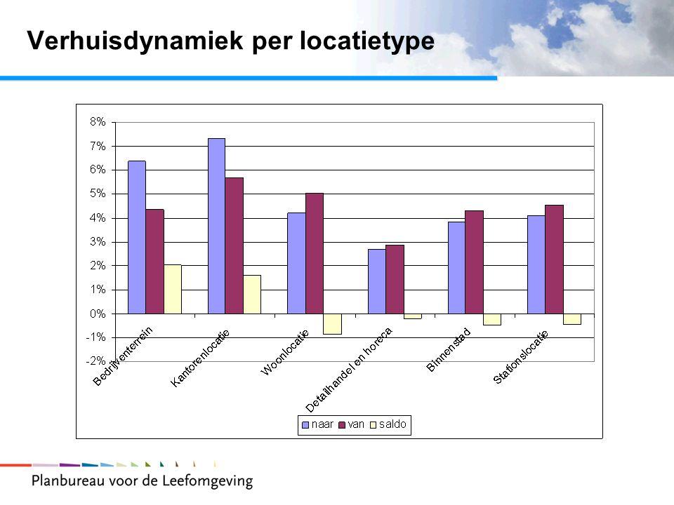 Verhuisdynamiek per locatietype