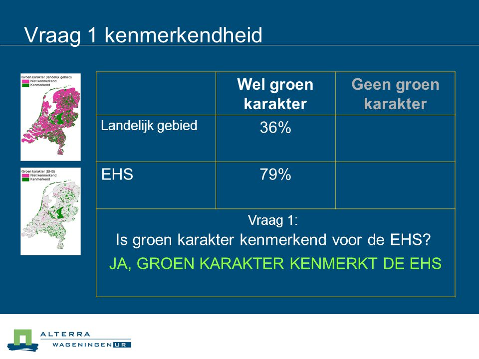 Vraag 1 kenmerkendheid Wel groen karakter Geen groen karakter Landelijk gebied (3.115.000 ha) 36% (1.300.000 ha) 64% (1.985.000 ha) EHS (730.000 ha) 79% (580.000 ha) 21% 155.000 ha Vraag 1: Is groen karakter kenmerkend voor de EHS.