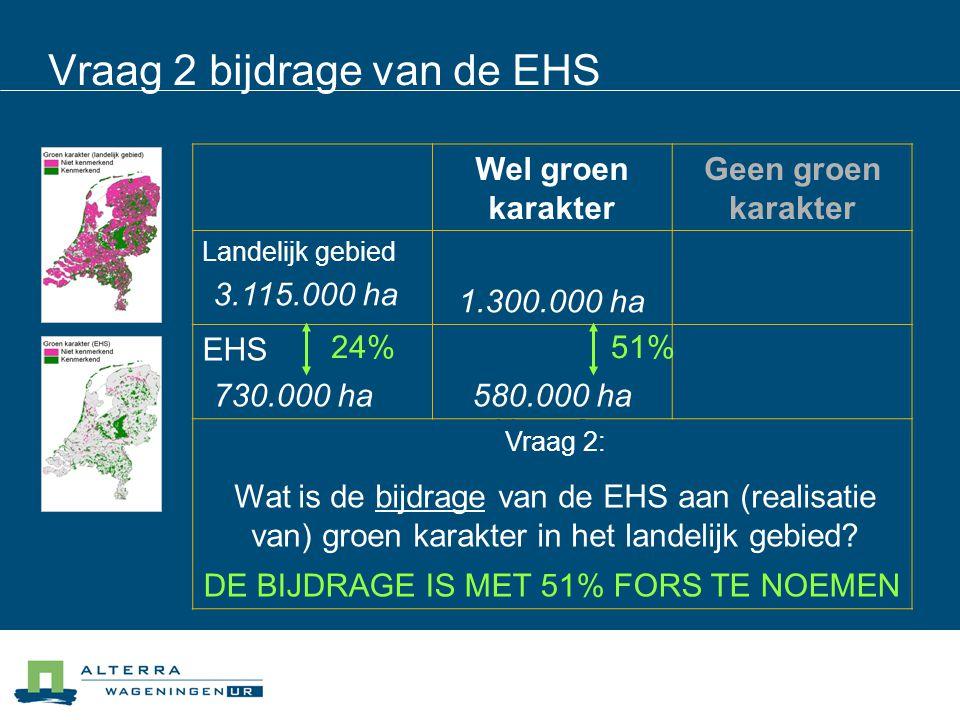 Vraag 2 bijdrage van de EHS Wel groen karakter Geen groen karakter Landelijk gebied (3.115.000 ha) 36% (1.300.000 ha) 64% (1.985.000 ha) EHS (730.000 ha) 79% (580.000 ha) 21% 155.000 ha Vraag 2: Wat is de bijdrage van de EHS aan (realisatie van) groen karakter in het landelijk gebied.