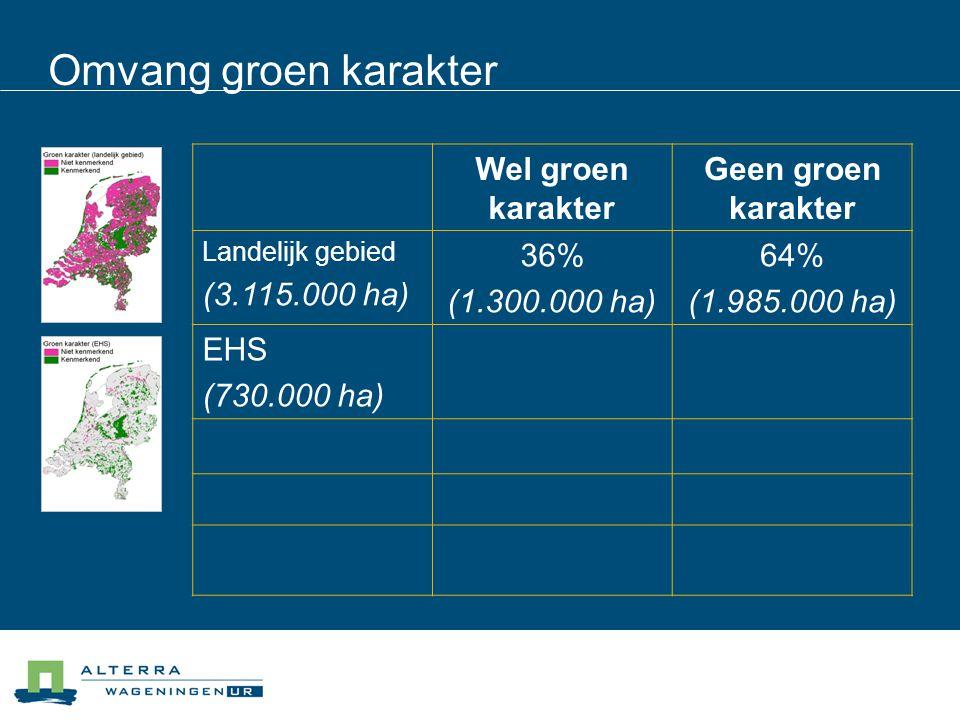 Omvang groen karakter Wel groen karakter Geen groen karakter Landelijk gebied (3.115.000 ha) 36% (1.300.000 ha) 64% (1.985.000 ha) EHS (730.000 ha) 79% (580.000 ha) 21% 155.000 ha Grootschalige natuur 91%9% Bijzondere natuur 79%21% Multifunctionele natuur 77%23%