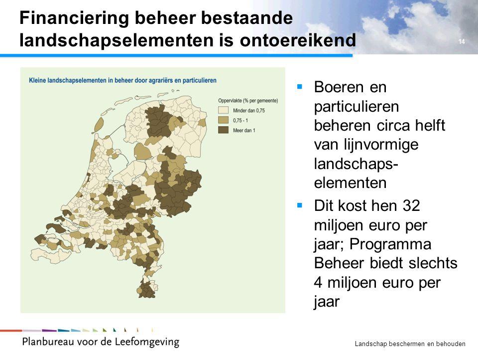 14 Landschap beschermen en behouden Financiering beheer bestaande landschapselementen is ontoereikend  Boeren en particulieren beheren circa helft va
