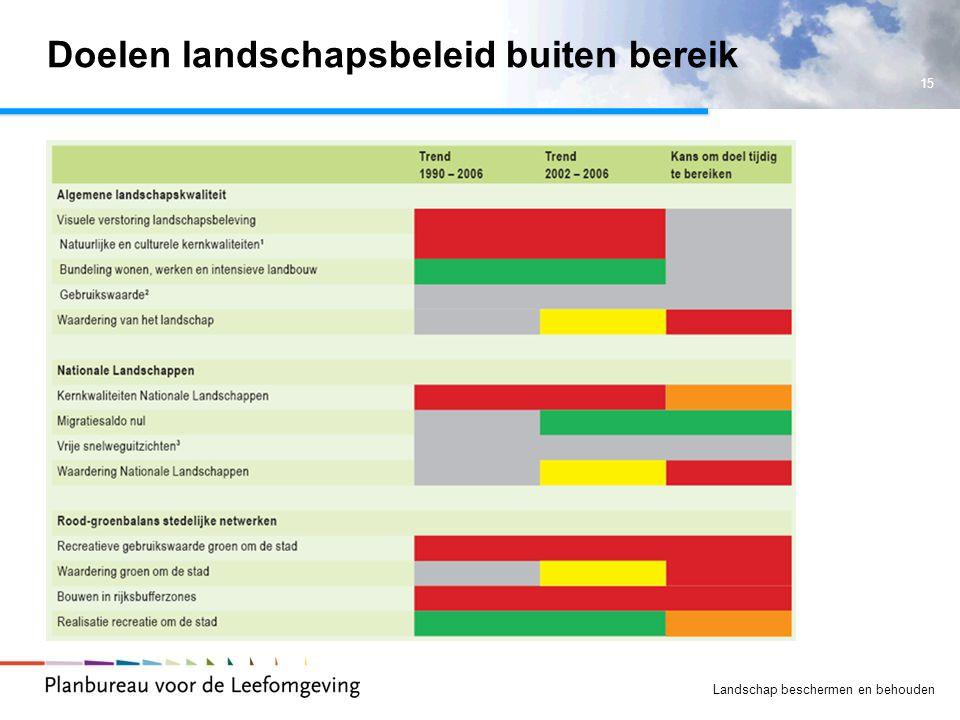 15 Landschap beschermen en behouden Doelen landschapsbeleid buiten bereik