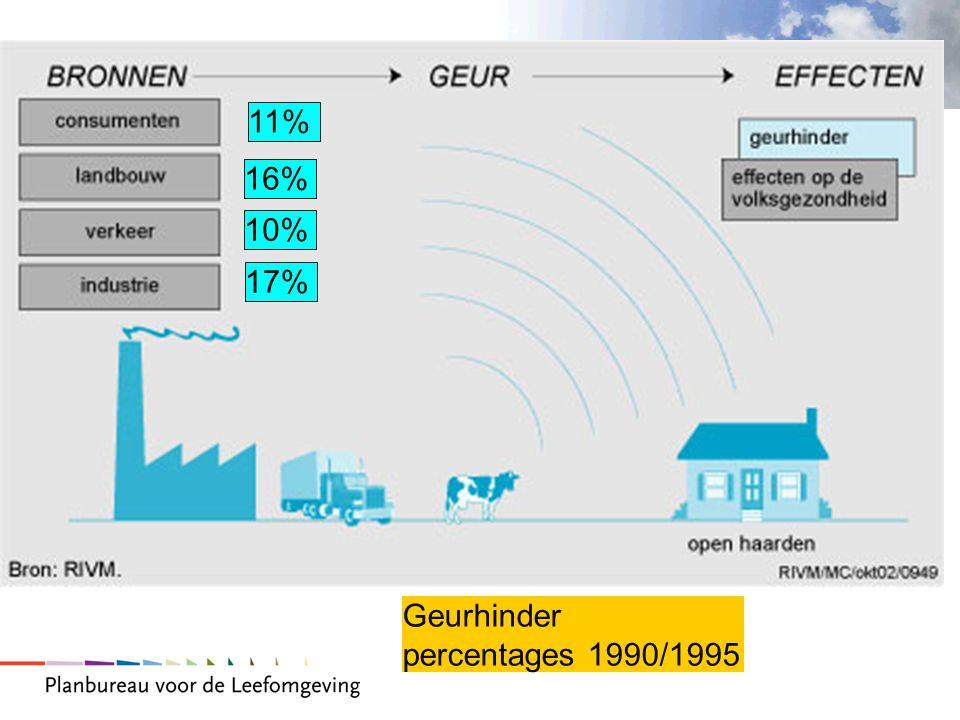 2 17% 11% 16% 10% Geurhinder percentages 1990/1995