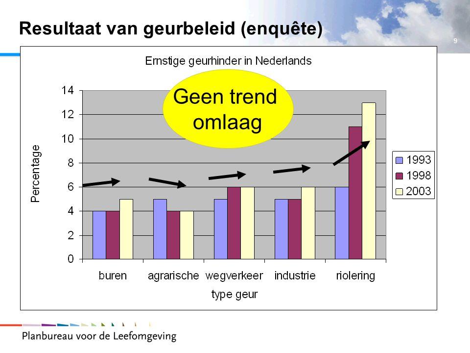 9 Resultaat van geurbeleid (enquête) Geen trend omlaag