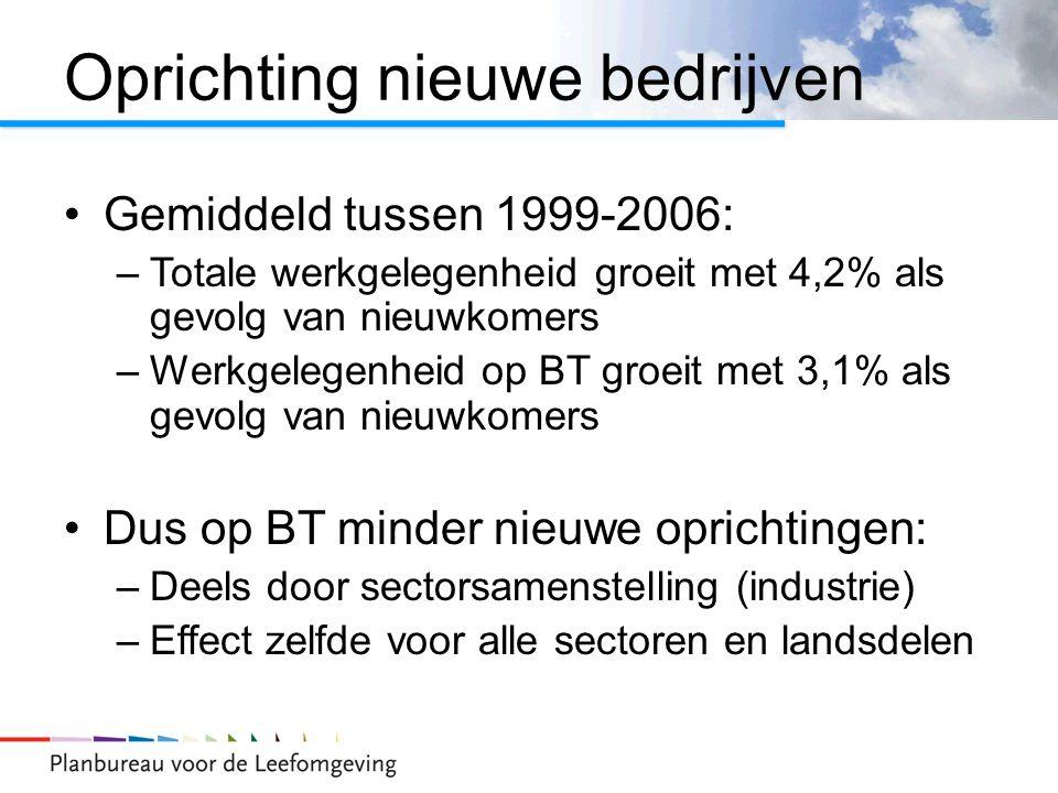 Oprichting nieuwe bedrijven Gemiddeld tussen 1999-2006: –Totale werkgelegenheid groeit met 4,2% als gevolg van nieuwkomers –Werkgelegenheid op BT groe