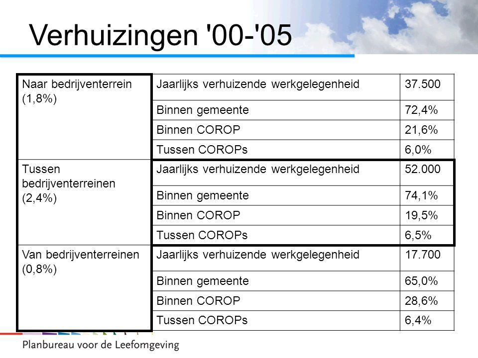Verhuizingen 00- 05 Naar bedrijventerrein (1,8%) Jaarlijks verhuizende werkgelegenheid37.500 Binnen gemeente72,4% Binnen COROP21,6% Tussen COROPs6,0% Tussen bedrijventerreinen (2,4%) Jaarlijks verhuizende werkgelegenheid52.000 Binnen gemeente74,1% Binnen COROP19,5% Tussen COROPs6,5% Van bedrijventerreinen (0,8%) Jaarlijks verhuizende werkgelegenheid17.700 Binnen gemeente65,0% Binnen COROP28,6% Tussen COROPs6,4%