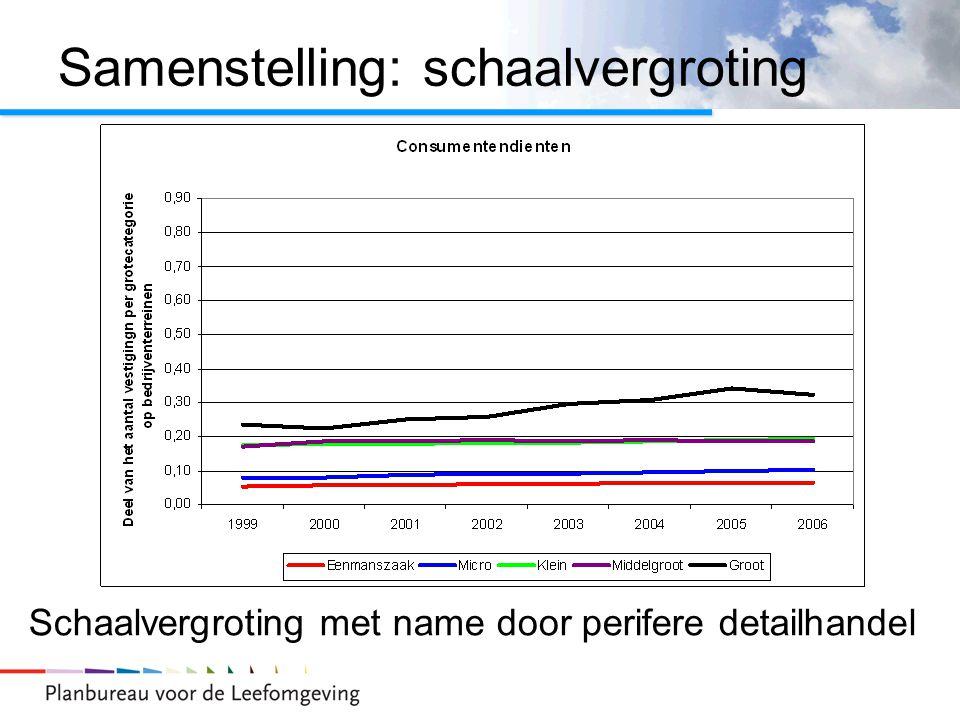 Samenstelling: schaalvergroting Schaalvergroting met name door perifere detailhandel