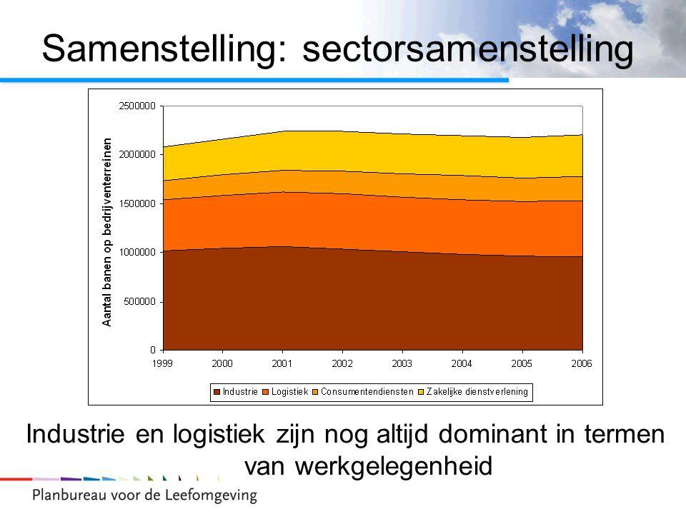 Samenstelling: sectorsamenstelling Industrie en logistiek zijn nog altijd dominant in termen van werkgelegenheid