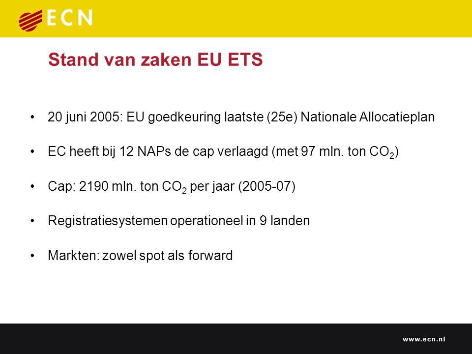 Prijsontwikkeling CO 2 (Augustus 2003 – Juni 2005)  Oorzaken van recente CO 2 prijsstijging op EU ETS markt: – Stijging van olie- en gasprijzen – Het weer – Verlaging NAP caps door Europese Commissie