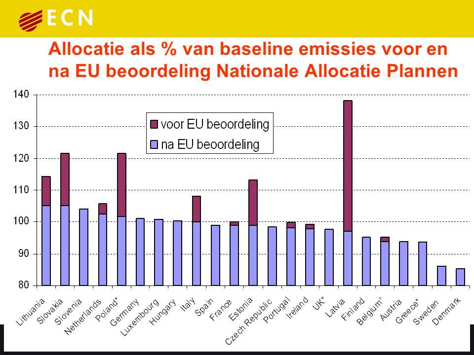 Allocatie als % of BaU-emissies versus Kyoto Gap  Geen directe relatie tussen EU ETS allocatie en behalen van de Kyoto doelstelling  NAPs helpen bij bewustwording over keuzes om Kyoto te halen