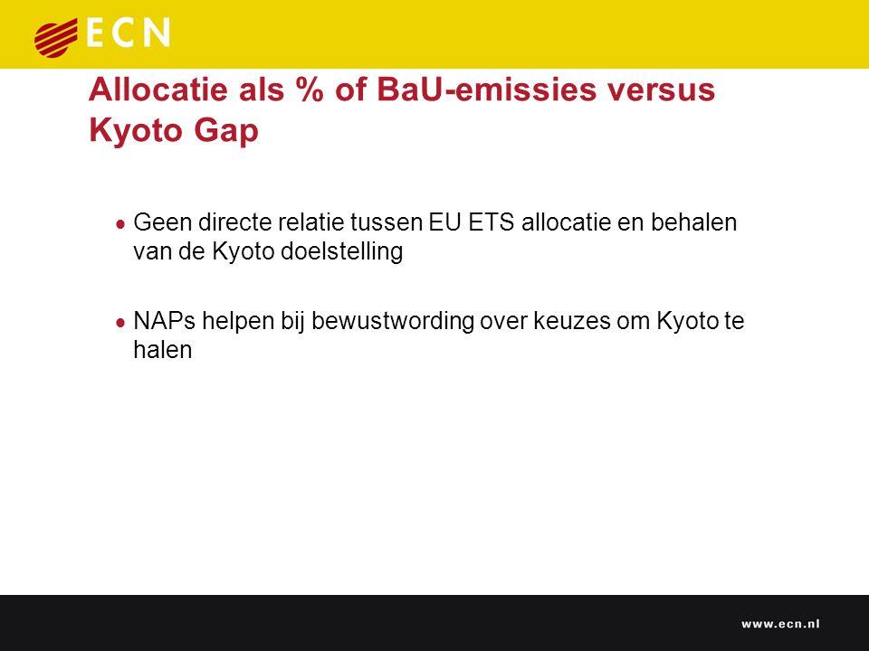 Allocatie als % of BaU-emissies versus Kyoto Gap  Geen directe relatie tussen EU ETS allocatie en behalen van de Kyoto doelstelling  NAPs helpen bij