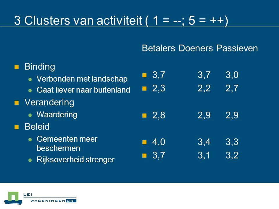 3 Clusters van activiteit ( 1 = --; 5 = ++) Binding Verbonden met landschap Gaat liever naar buitenland Verandering Waardering Beleid Gemeenten meer b