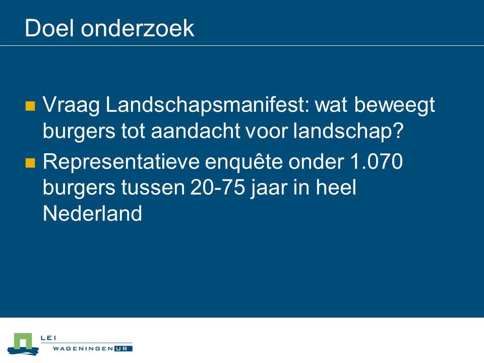 Doel onderzoek Vraag Landschapsmanifest: wat beweegt burgers tot aandacht voor landschap? Representatieve enquête onder 1.070 burgers tussen 20-75 jaa