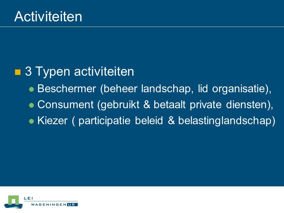 Activiteiten 3 Typen activiteiten Beschermer (beheer landschap, lid organisatie), Consument (gebruikt & betaalt private diensten), Kiezer ( participatie beleid & belastinglandschap)