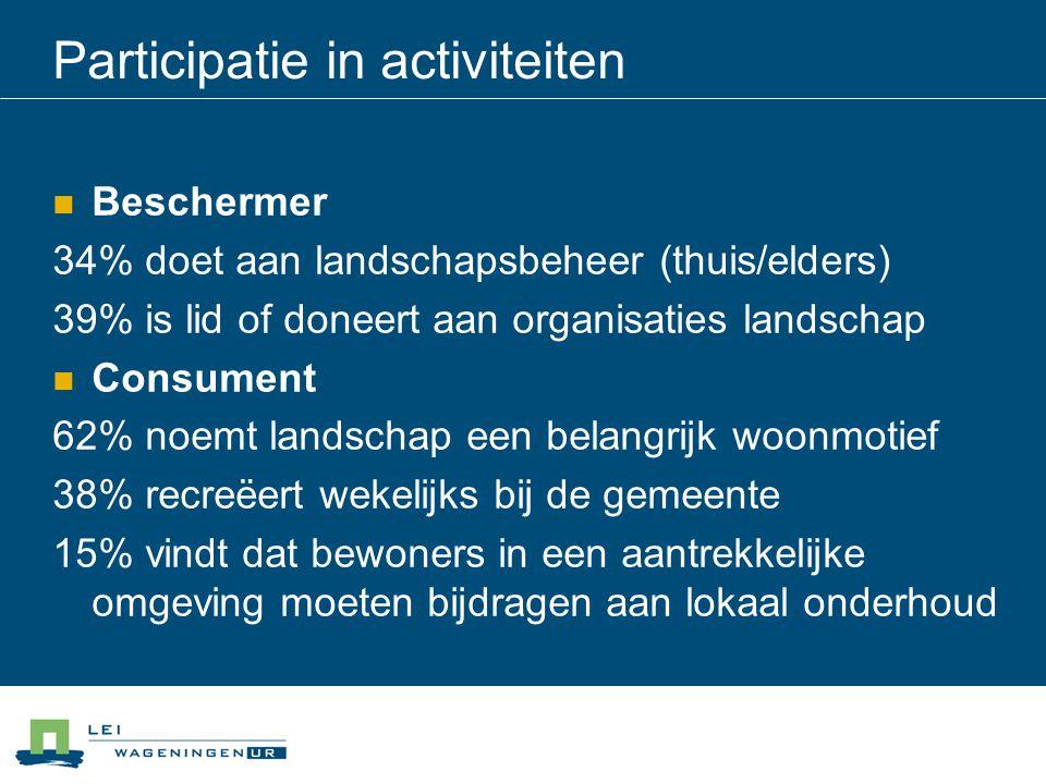 Participatie in activiteiten Beschermer 34% doet aan landschapsbeheer (thuis/elders) 39% is lid of doneert aan organisaties landschap Consument 62% noemt landschap een belangrijk woonmotief 38% recreëert wekelijks bij de gemeente 15% vindt dat bewoners in een aantrekkelijke omgeving moeten bijdragen aan lokaal onderhoud
