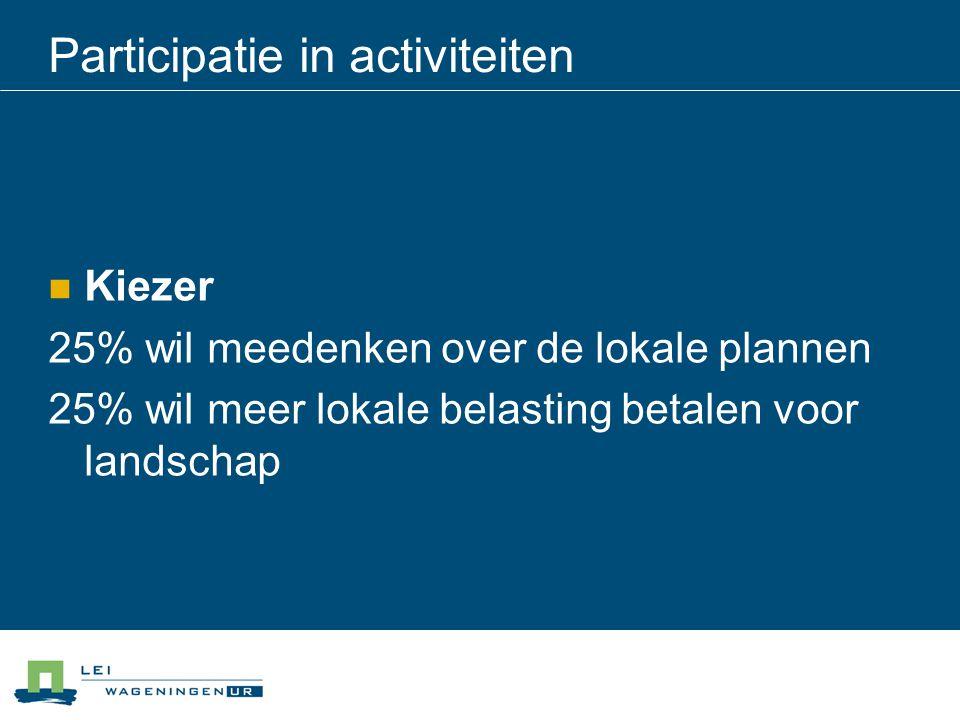 Participatie in activiteiten Kiezer 25% wil meedenken over de lokale plannen 25% wil meer lokale belasting betalen voor landschap