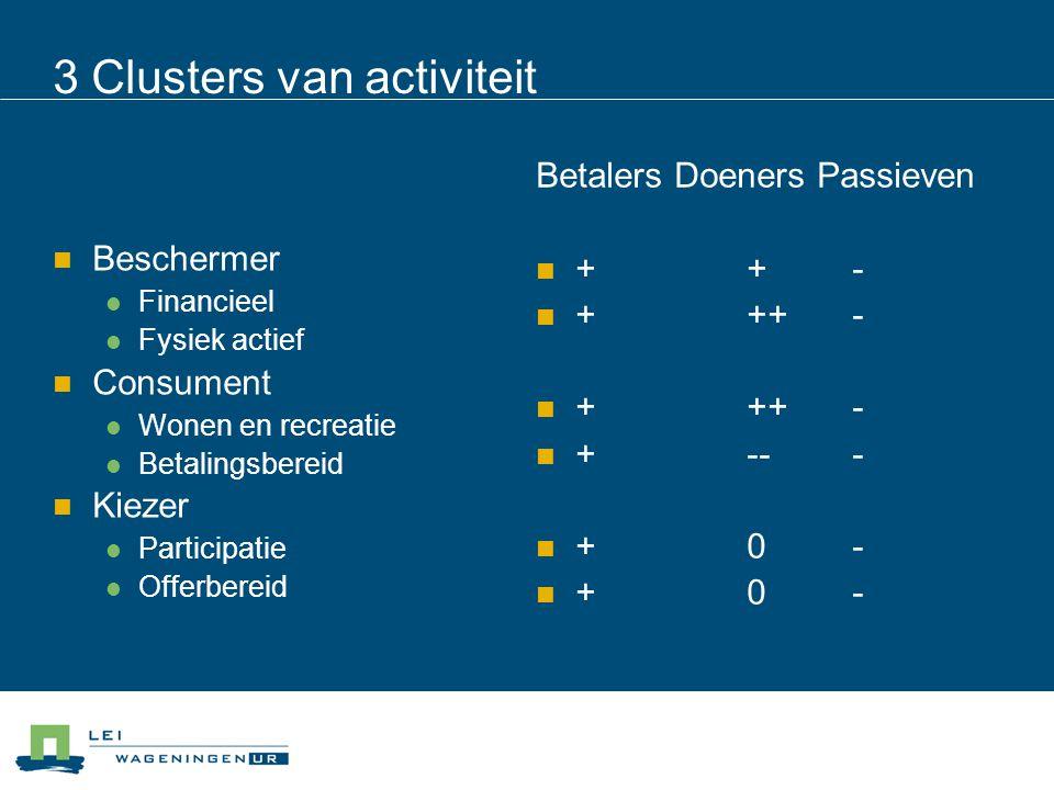 3 Clusters van activiteit Beschermer Financieel Fysiek actief Consument Wonen en recreatie Betalingsbereid Kiezer Participatie Offerbereid Betalers Doeners Passieven ++- +++- +--- +0-