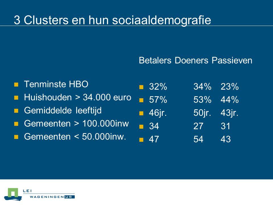 3 Clusters en hun sociaaldemografie Tenminste HBO Huishouden > 34.000 euro Gemiddelde leeftijd Gemeenten > 100.000inw Gemeenten < 50.000inw. Betalers