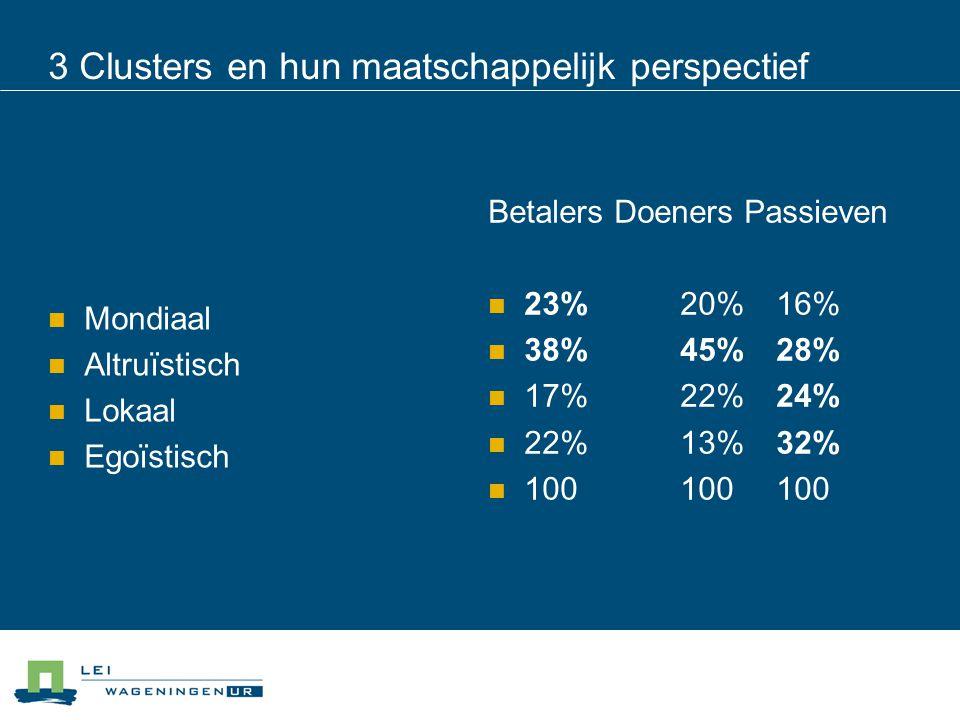 Mondiaal Altruïstisch Lokaal Egoïstisch Betalers Doeners Passieven 23%20%16% 38%45%28% 17%22%24% 22%13%32% 100100100