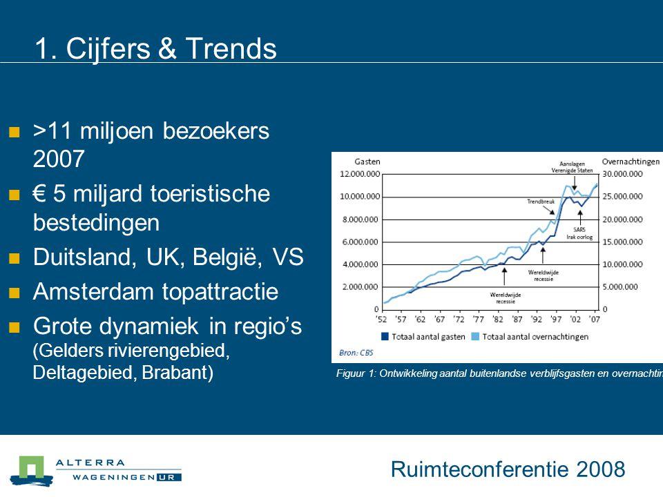 1. Cijfers & Trends >11 miljoen bezoekers 2007 € 5 miljard toeristische bestedingen Duitsland, UK, België, VS Amsterdam topattractie Grote dynamiek in