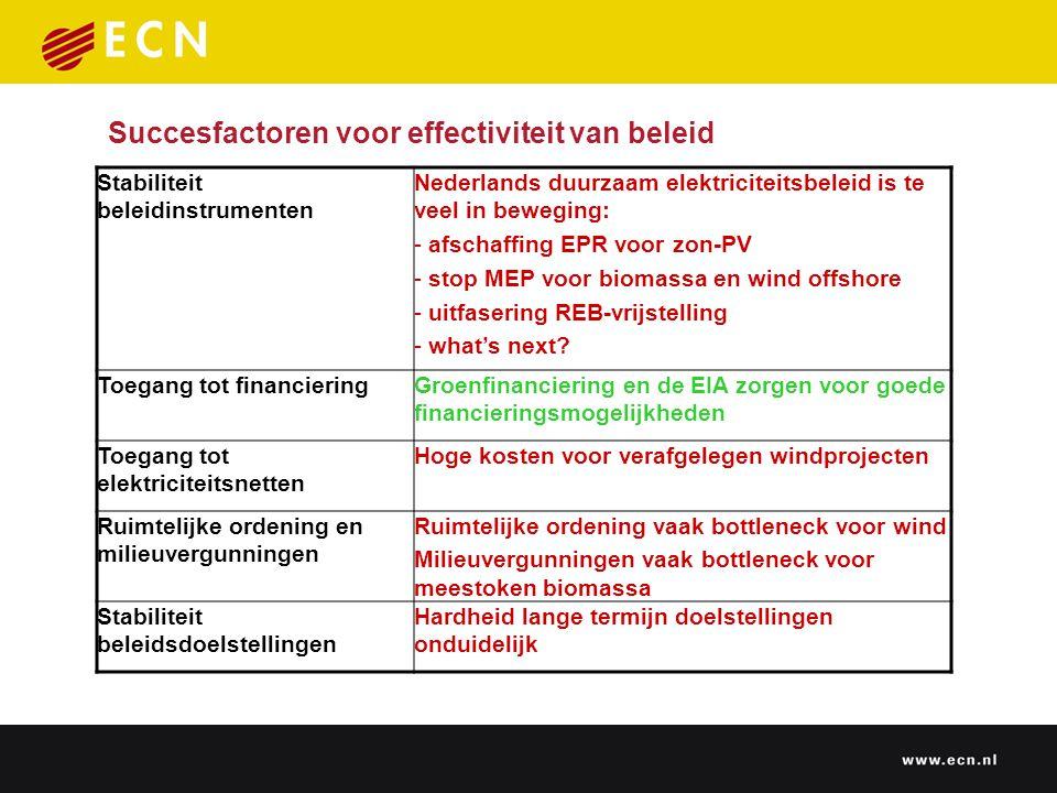 Succesfactoren voor effectiviteit van beleid Stabiliteit beleidinstrumenten Nederlands duurzaam elektriciteitsbeleid is te veel in beweging: - afschaffing EPR voor zon-PV - stop MEP voor biomassa en wind offshore - uitfasering REB-vrijstelling - what's next.