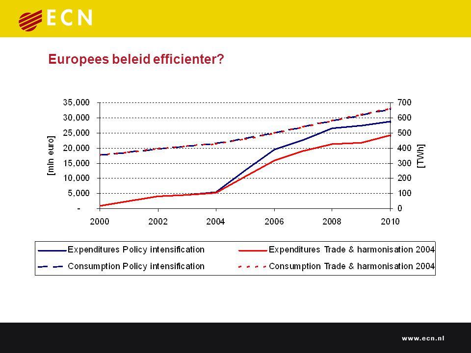 Europees beleid efficienter?