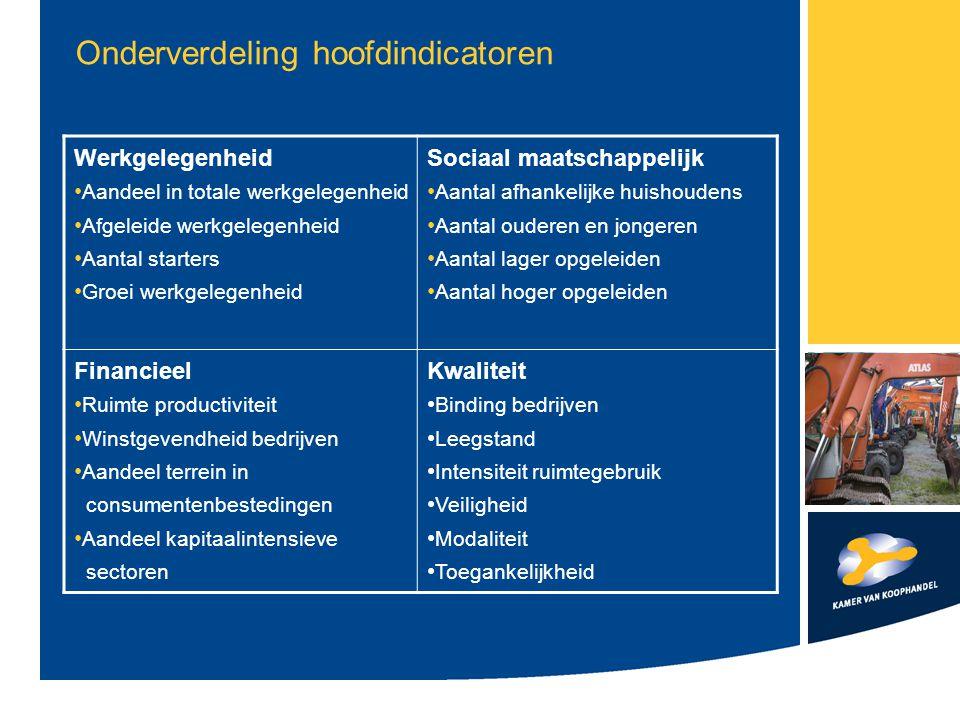Samenwerkingspartners Samenwerking Stec Groep Samenwerking provincie Zuid-Holland Inbreng vakspecialisten Overleg brancheorganisaties Overleg ondernemers(verenigingen) Uitnodiging mee te denken!!!