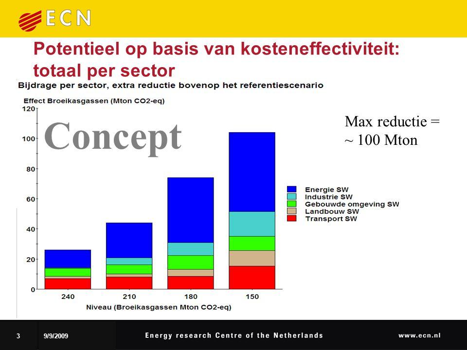 39/9/2009 Potentieel op basis van kosteneffectiviteit: totaal per sector Max reductie = ~ 100 Mton Concept