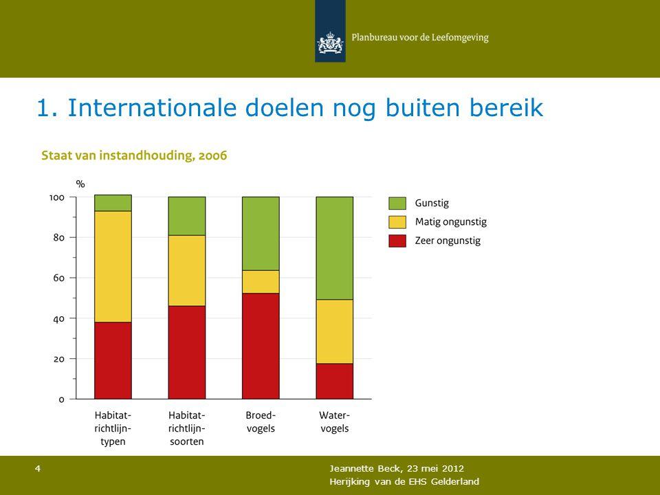 1. Internationale doelen nog buiten bereik Jeannette Beck, 23 mei 2012 Herijking van de EHS Gelderland 4