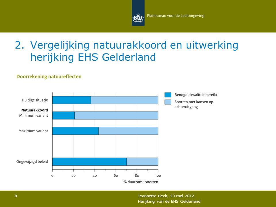 2.Vergelijking natuurakkoord en uitwerking herijking EHS Gelderland Jeannette Beck, 23 mei 2012 Herijking van de EHS Gelderland 8