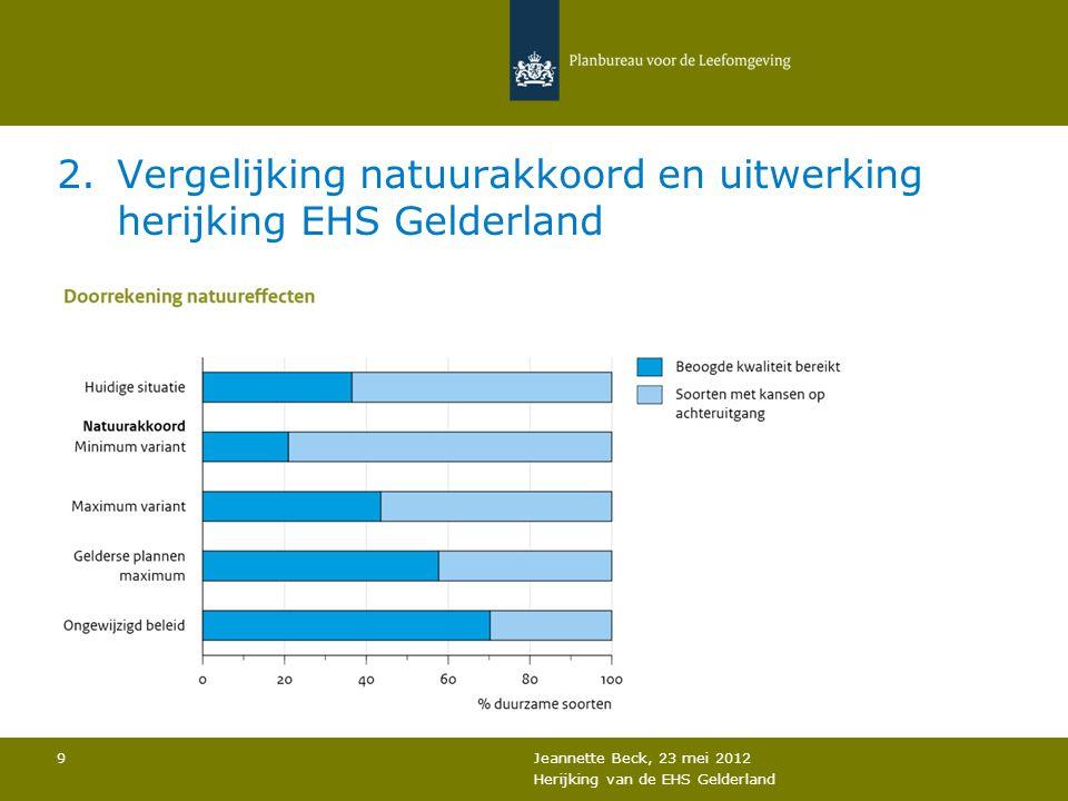 2.Vergelijking natuurakkoord en uitwerking herijking EHS Gelderland Jeannette Beck, 23 mei 2012 Herijking van de EHS Gelderland 9