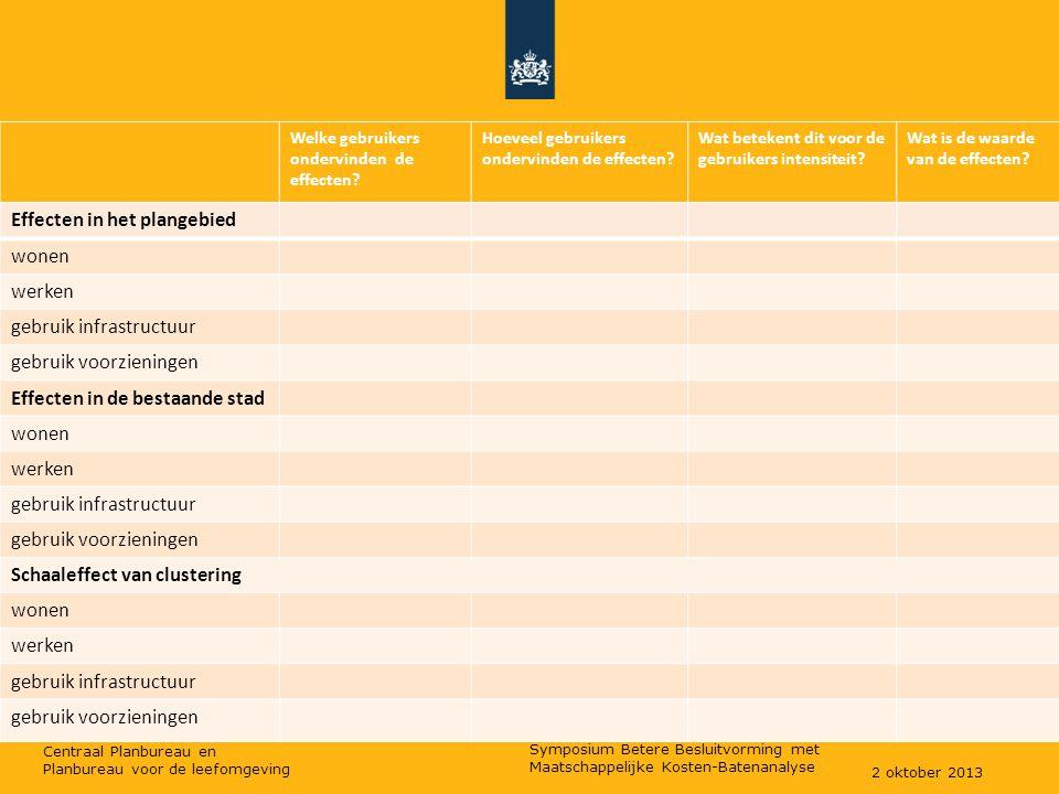 Centraal Planbureau en Planbureau voor de leefomgeving Welke gebruikers ondervinden de effecten.